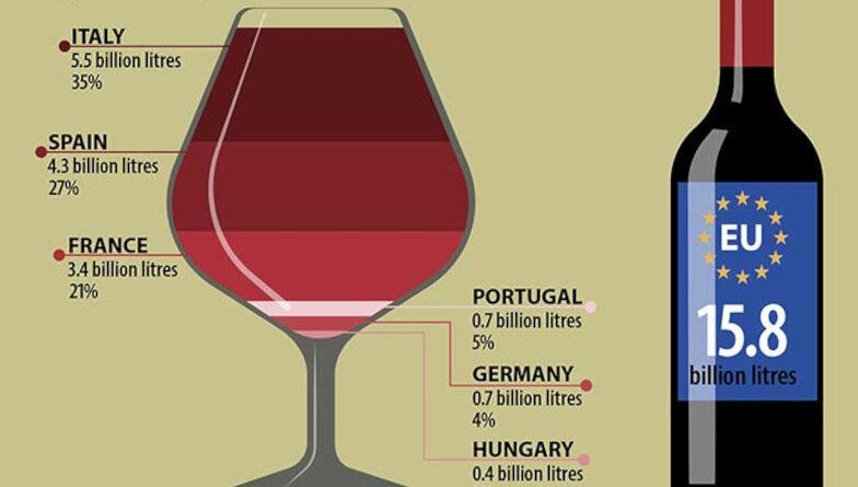 Italia lidera la exportación de vino de la Unión Europea